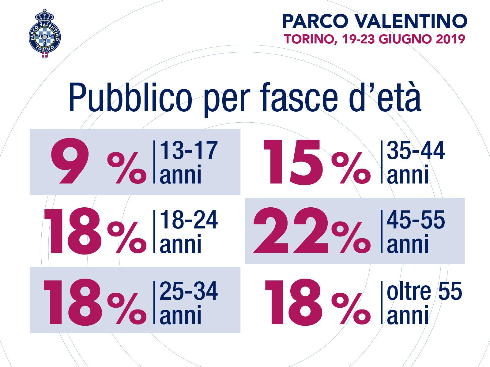 Parco Valentino, ecco le novità della 5a Edizione a Torino